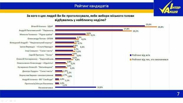 Выборы 2020: киевляне раскрыли, кого хотят видеть новым мэром, результаты опроса