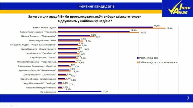 Выборы мэра 2020: киевляне определились, кто должен победить, данные нового опроса