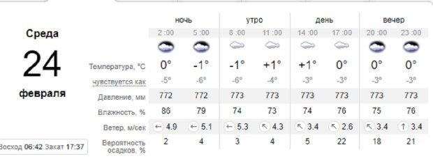 Антициклон из Сибири движется на Одессу, погода резко испортится: чего ожидать 24 февраля