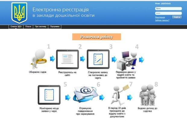 Електронна черга в дитячі садки України: як прилаштувати дітей у ...