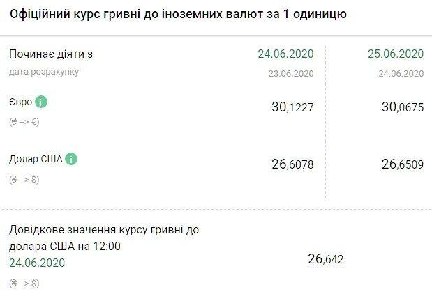 Курс валютв Украине 25 июня задаст коварного удара по гривне, доллар неожиданно прорвется вверх после затяжного падения -