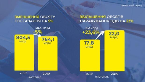 Голова ДПС Сергій Верланов: Податкова виконає річний план надходжень до бюджету