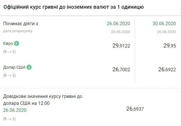 Курс валютв Украине 29 июня сойдет с ума окончательно, застывшие доллар и евро будут изводить нервы граждан. - wOza78hffpCdDX7Gn3F86woG3IY6NzcoXQdrAOjd