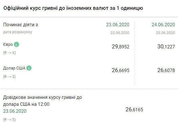 Курс валютв Украине 24 июня резко разведет доллар и евро, гривна нанесет коварный удар. -