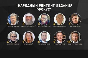 """Народний рейтинг: Сайт """"Фокус"""" провів інтернет-голосування, визначивши найвпливовіших українців за підсумками 2020 року"""