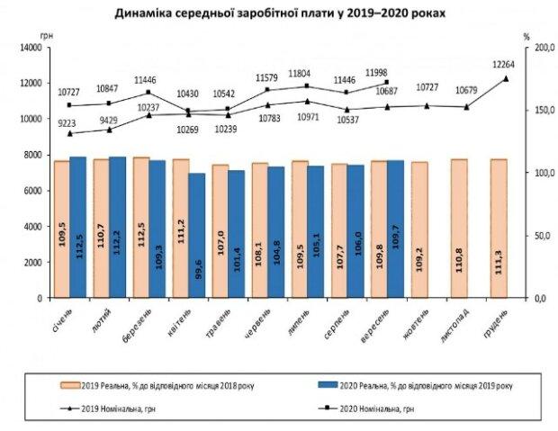 Зарплаты украинцев рекордно выросли: где и кому платят больше всех, «свыше 20 тысяч»