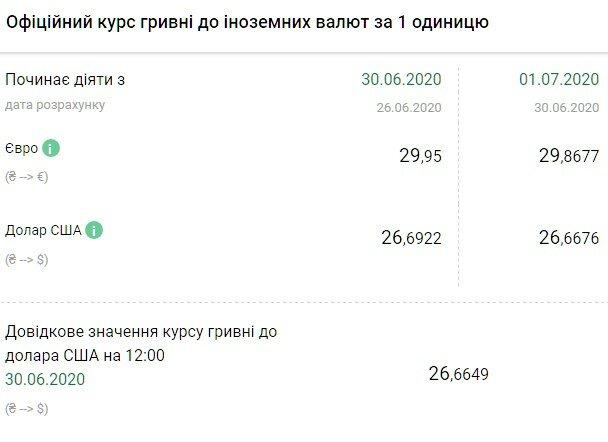 Курс валютв Украине 1 июля испортит настроение людям из-за того, что гривна буквально «разорвет» доллар и евро. -