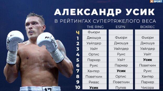 Усик оказался на последнем месте в рейтинге лучших боксеров планеты: кто обошел украинского боксера