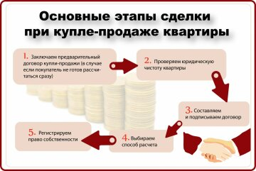 договор продажи недвижимости подводные камни